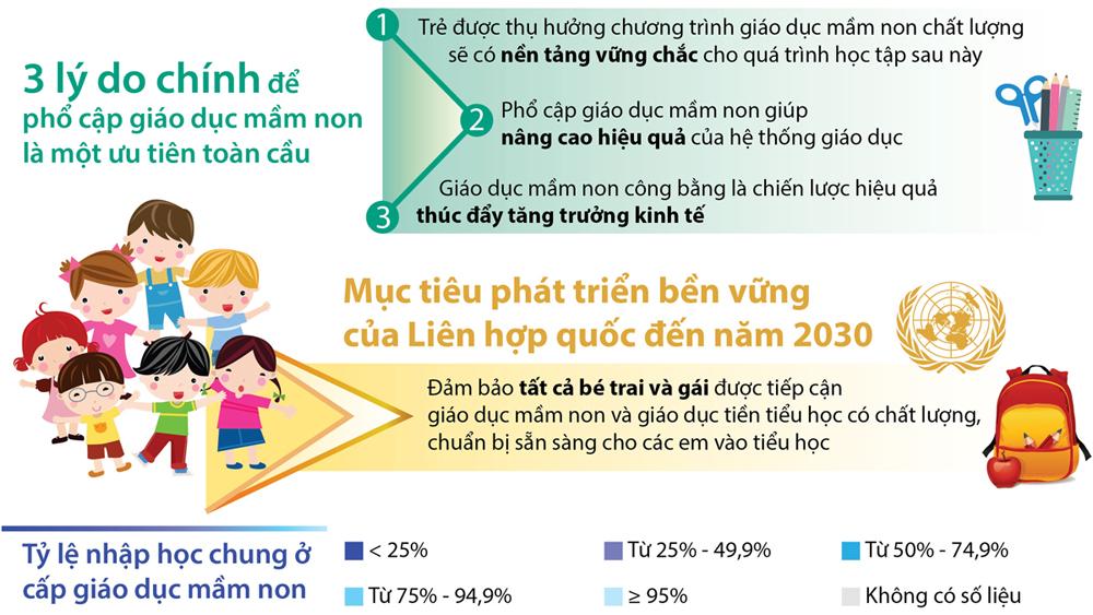 50% trẻ lứa tuổi mầm non toàn cầu chưa được đến trường